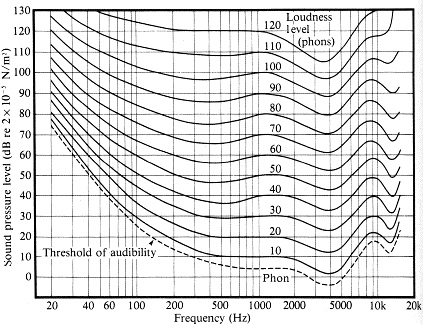 Equal Loudness Contours
