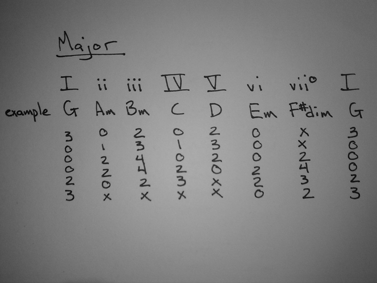 How To Figure Songs Out Rhythm Guitar And Chord Progressions Off